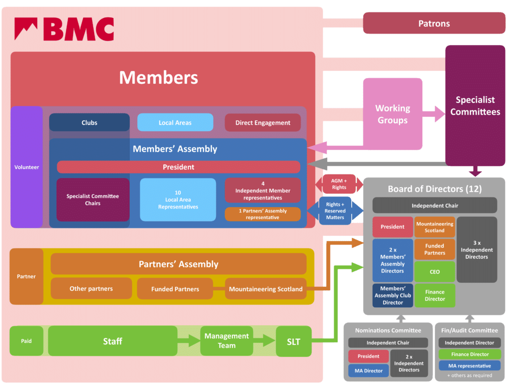 BMC ORG Recommended organisation chart